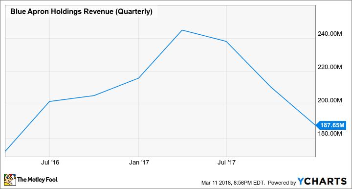 APRN Revenue (Quarterly) Chart