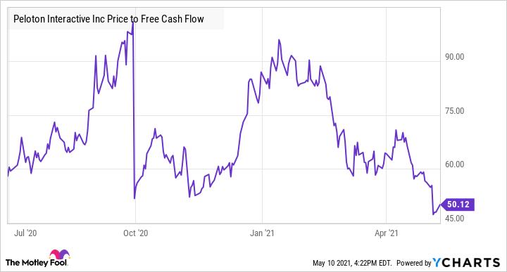 PTON Price to Free Cash Flow Chart
