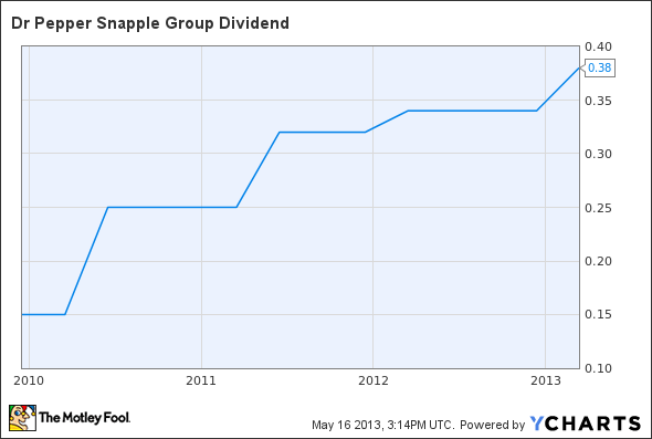 DPS Dividend Chart