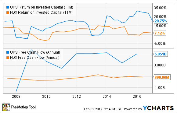 UPS Return on Invested Capital (TTM) Chart