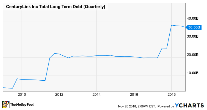 CTL Total Long Term Debt (Quarterly) Chart