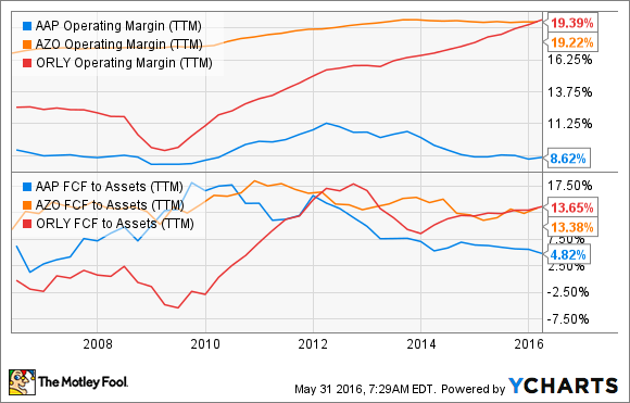 AAP Operating Margin (TTM) Chart