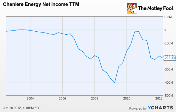 LNG Net Income TTM Chart