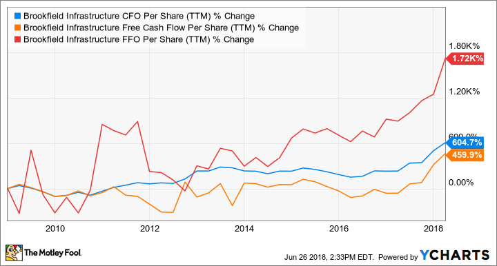 BIP CFO Per Share (TTM) Chart