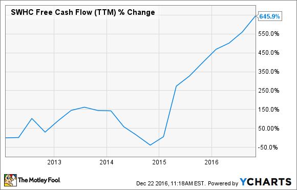 SWHC Free Cash Flow (TTM) Chart