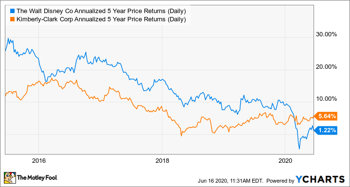 DIS Annualized 5 Year Price Returns (Daily) Chart