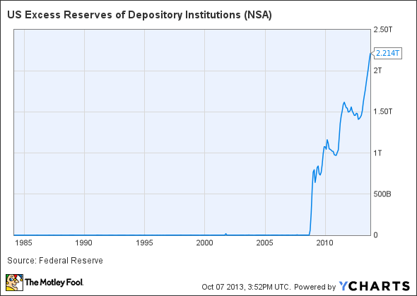 US Excess Reserves of Depository Institutions Chart