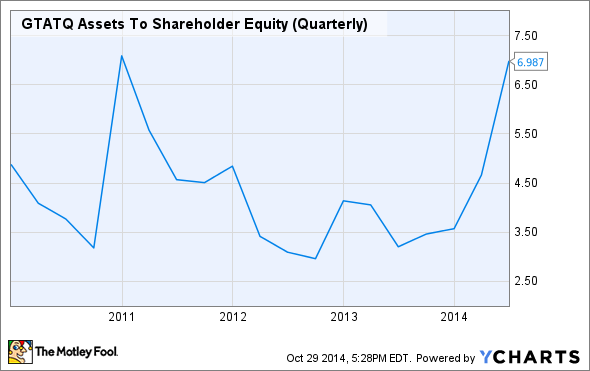 GTATQ Assets To Shareholder Equity (Quarterly) Chart