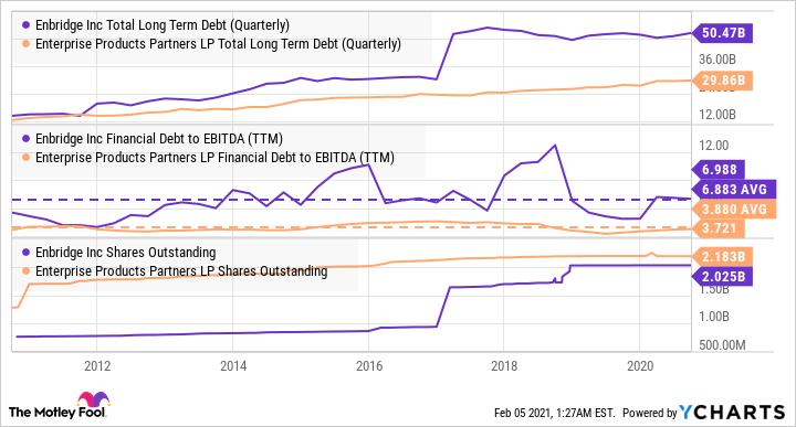 ENB Total Long Term Debt (Quarterly) Chart