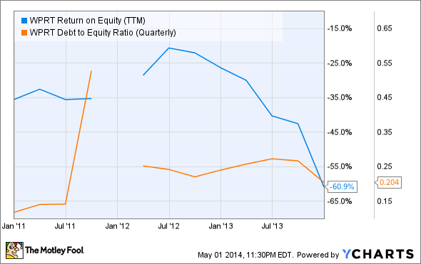 WPRT Return on Equity (TTM) Chart