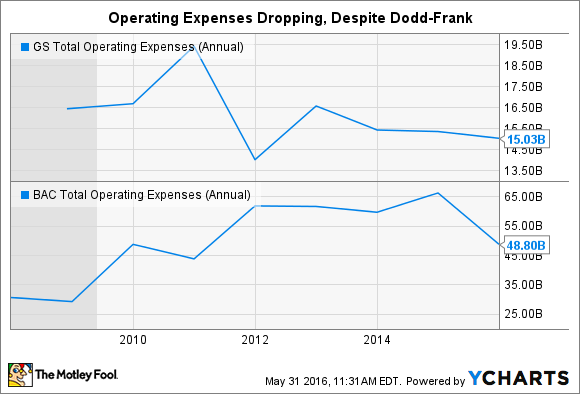 GS Total Operating Expenses (Annual) Chart