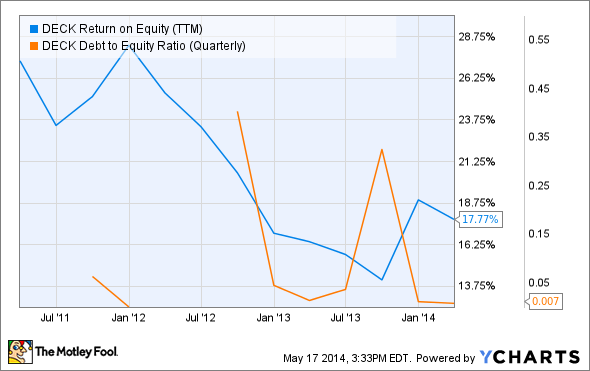 DECK Return on Equity (TTM) Chart