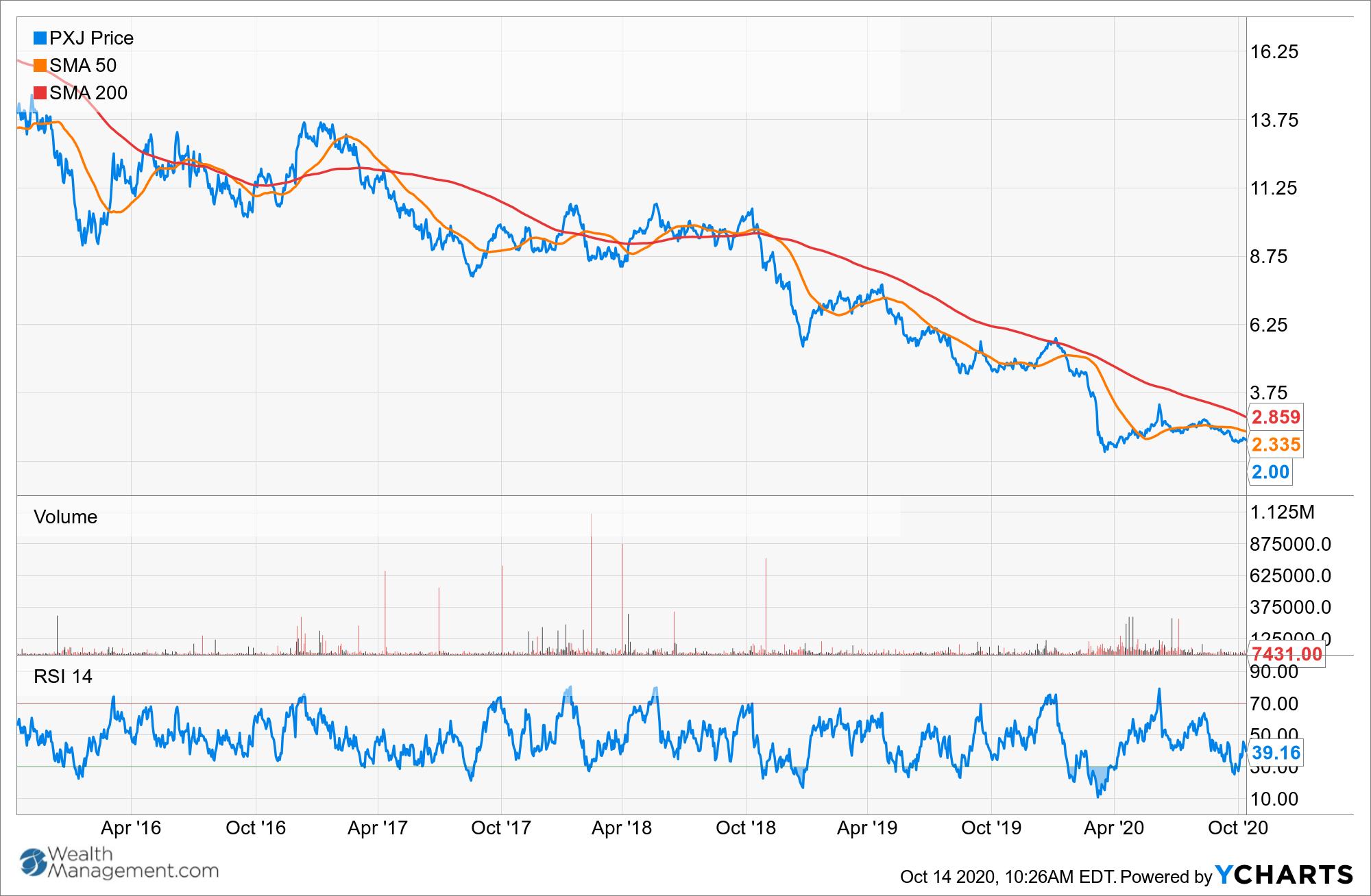 PXJ Chart