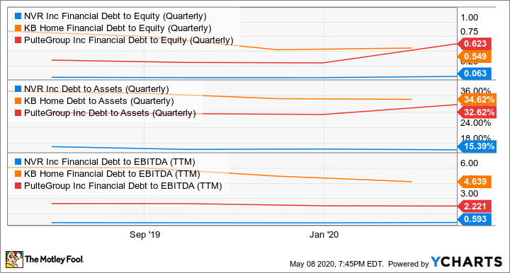NVR Financial Debt to Equity (Quarterly) Chart