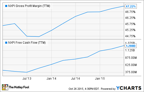 NXPI Gross Profit Margin (TTM) Chart