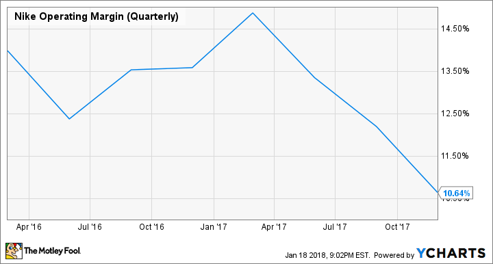 NKE Operating Margin (Quarterly) Chart