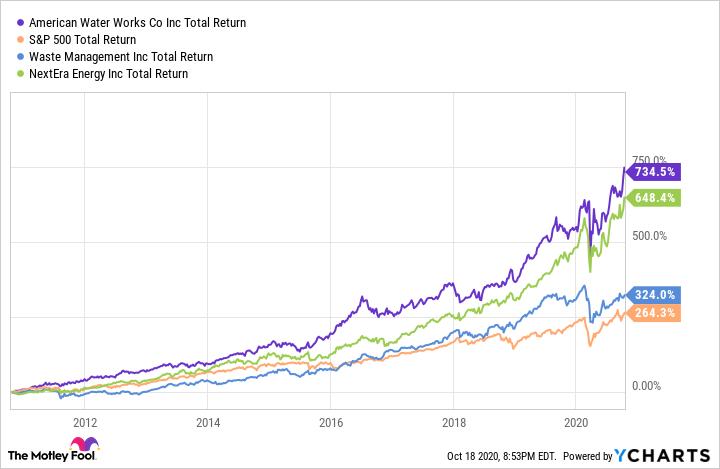 AWK Total Return Level Chart