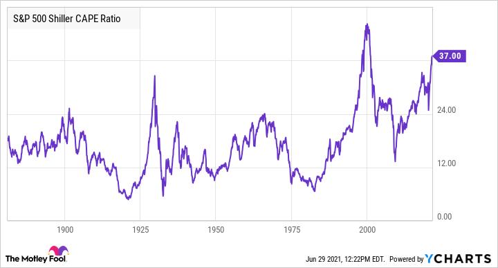 S&P 500 Shiller CAPE Ratio Chart