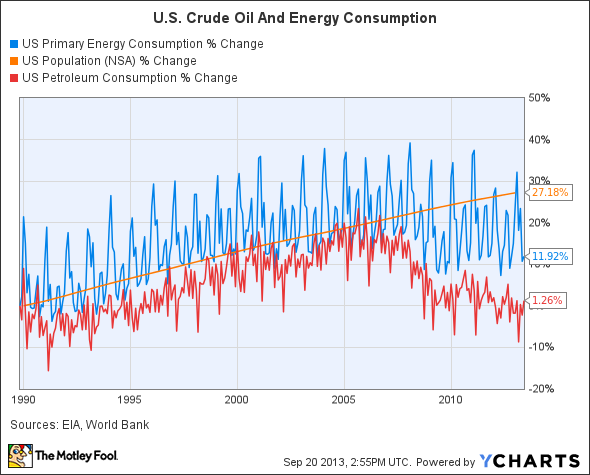 US Primary Energy Consumption Chart