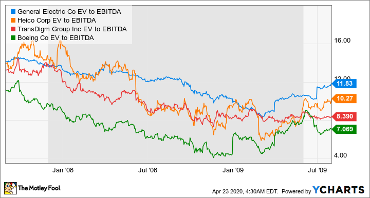 GE EV to EBITDA Chart