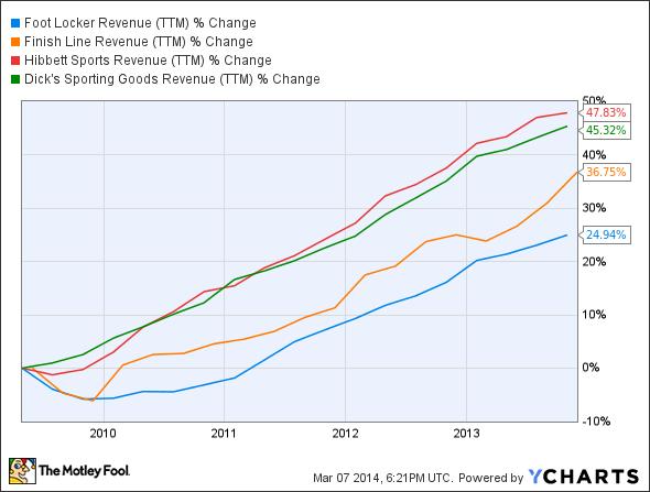 FL Revenue (TTM) Chart