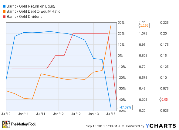 ABX Return on Equity Chart
