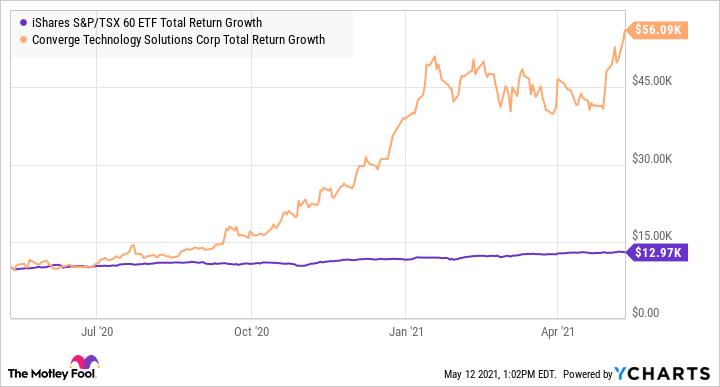 XIU Total Return Level Chart