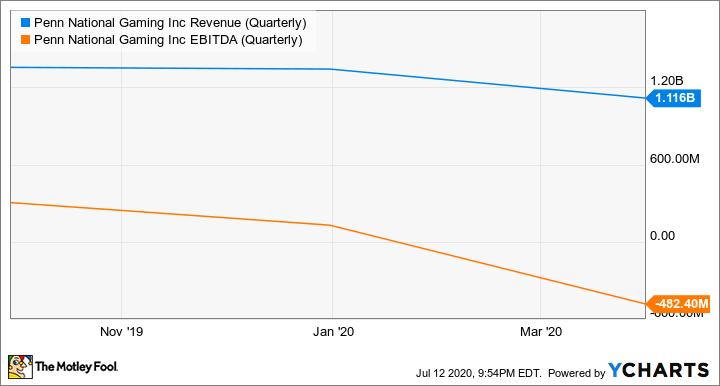 PENN Revenue (Quarterly) Chart
