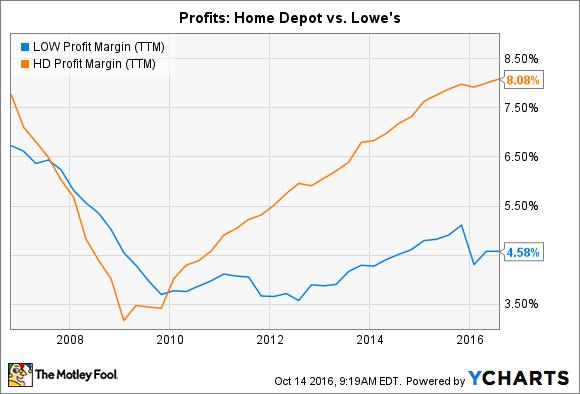 LOW Profit Margin (TTM) Chart