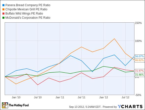 PNRA P/E Ratio Chart