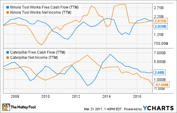 ITW Free Cash Flow (TTM) Chart