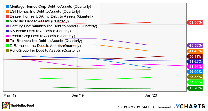MTH Debt to Assets (Quarterly) Chart
