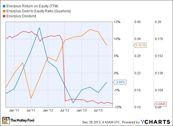 ERF Return on Equity (TTM) Chart