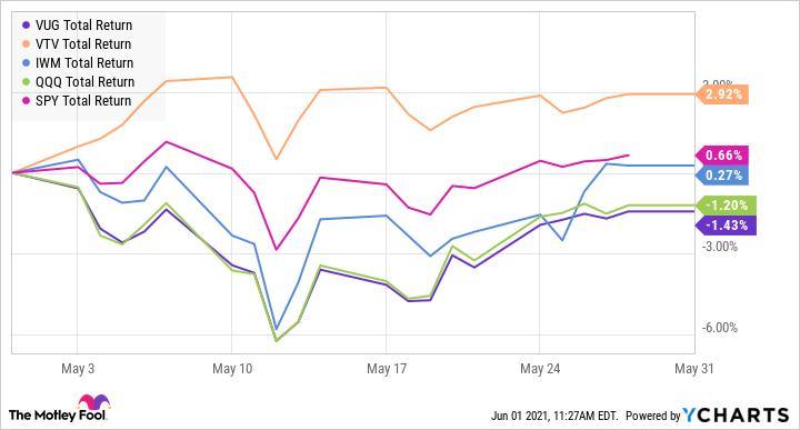 Graphique du niveau de rendement total VUG