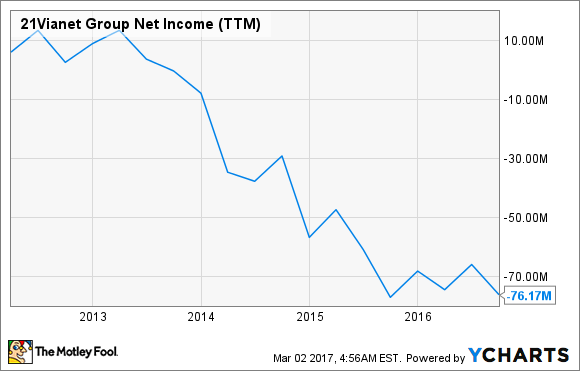 VNET Net Income (TTM) Chart