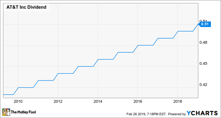 Att Stock Should Keep Paying Fat Dividends The Motley Fool