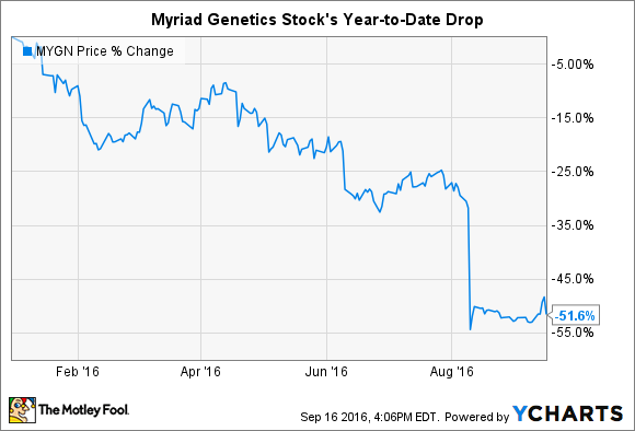 MYGN Chart