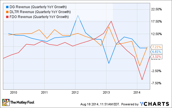 DG Revenue (Quarterly YoY Growth) Chart