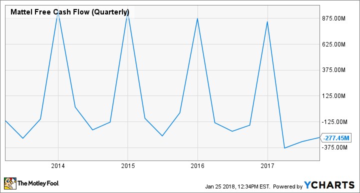 MAT Free Cash Flow (Quarterly) Chart