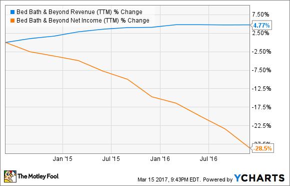 BBBY Revenue (TTM) Chart
