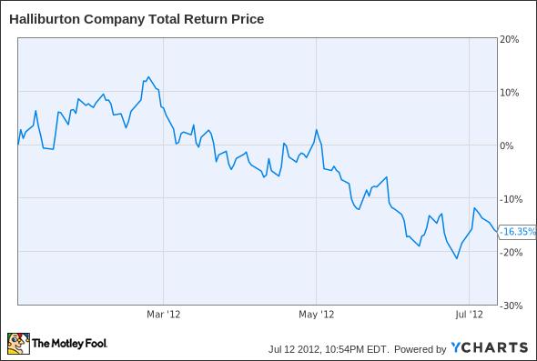 HAL Total Return Price Chart