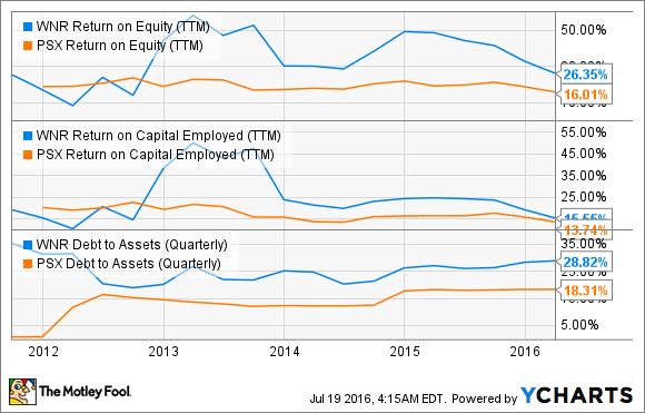 WNR Return on Equity (TTM) Chart