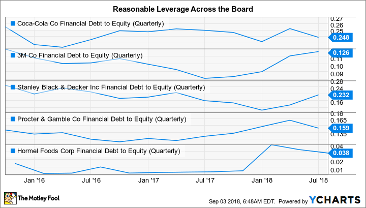 KO Financial Debt to Equity (Quarterly) Chart