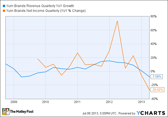 YUM Revenue Quarterly YoY Growth Chart