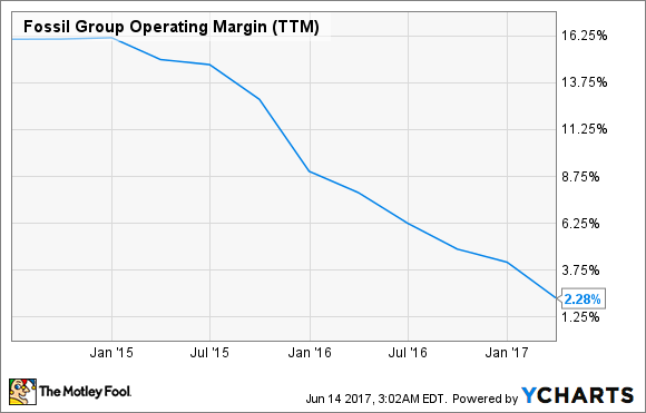 FOSL Operating Margin (TTM) Chart