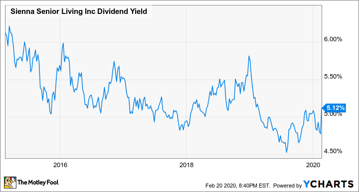 SIA Dividend Yield Chart