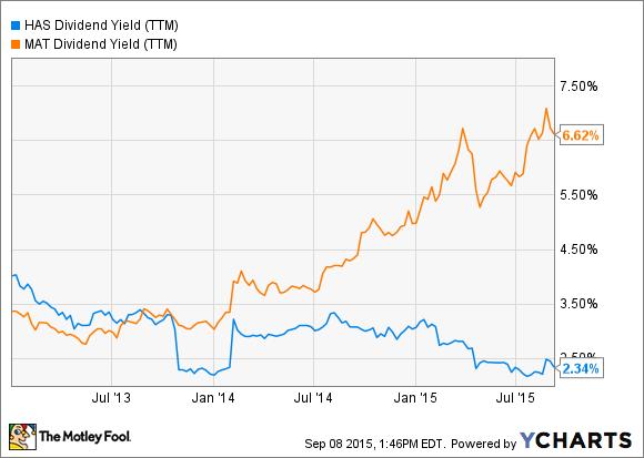 HAS Dividend Yield (TTM) Chart