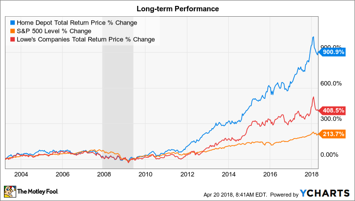 is home depot inc a millionaire maker stock the motley fool rh fool com buy lowe's or home depot stock home depot stock buyback