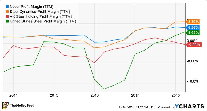 NUE Profit Margin (TTM) Chart
