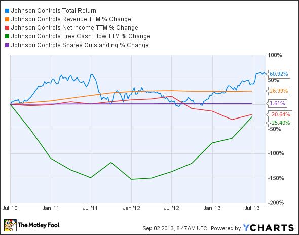 JCI Total Return Price Chart